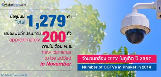 Number of CCTVs in Phuket in 2014
