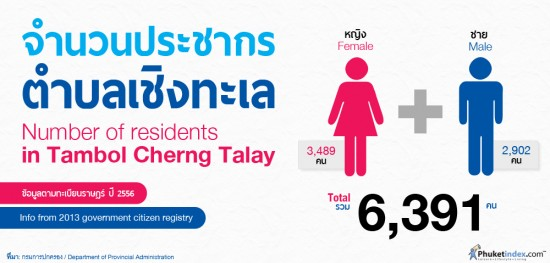 Number of residents in Tambol Cherng Talay