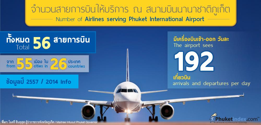 Phuket Stat: จำนวนสายการบินให้บริการ ณ สนามบินนานาชาติภูเก็ต