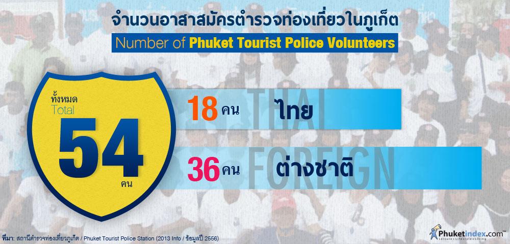 Phuket Stat: จำนวนอาสาสมัครตำรวจท่องเที่ยวในภูเก็ต