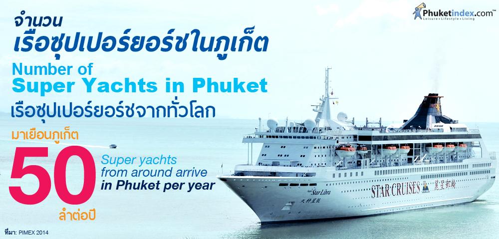 Phuket Stat: จำนวนเรือซุปเปอร์ยอร์ชในภูเก็ต