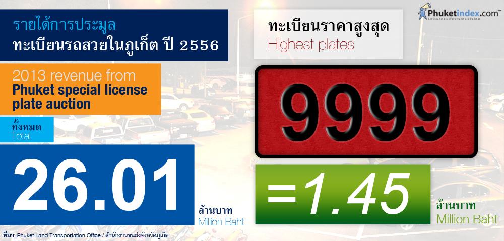 Phuket Stat: รายได้การประมูลทะเบียนรถสวยในภูเก็ต ปี 2556