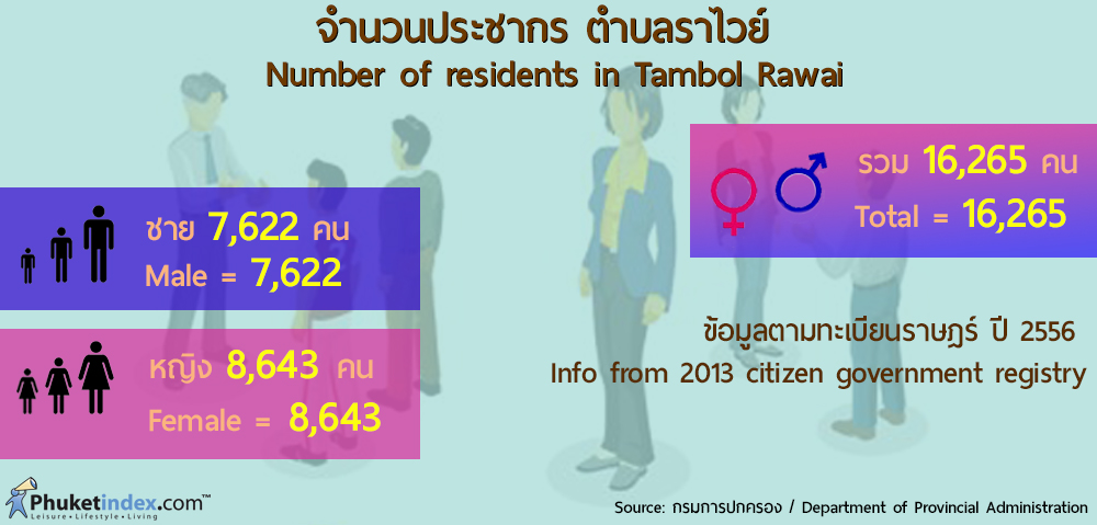 Phuket Stat: จำนวนประชากร ตำบลราไวย์