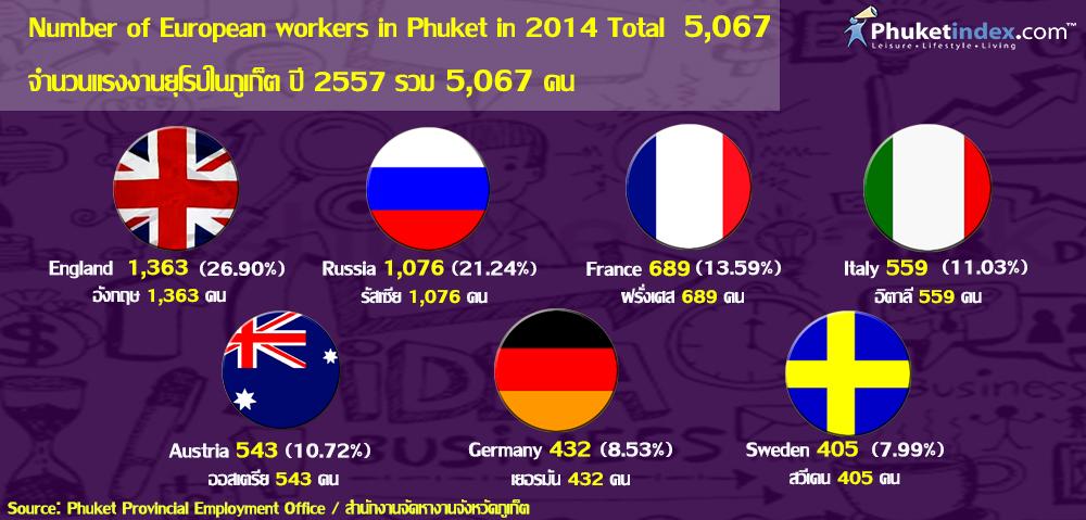 Phuket Stat: จำนวนแรงงานยุโรปในภูเก็ต ปี 2557
