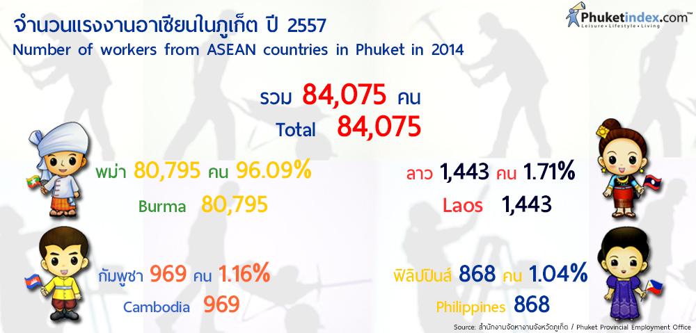 Phuket Stat: จำนวนแรงงานอาเซียนในภูเก็ต ปี 2557