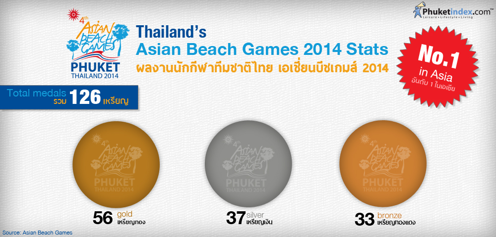 Phuket Stat: ผลงานนักกีฬาทีมชาติไทย เอเชี่ยนบีชเกมส์ 2014