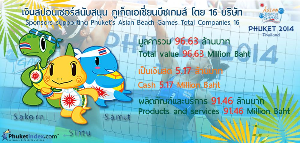 Phuket Stat: เงินสปอนเซอร์สนับสนุน ภูเก็ตเอเชี่ยนบีชเกมส์
