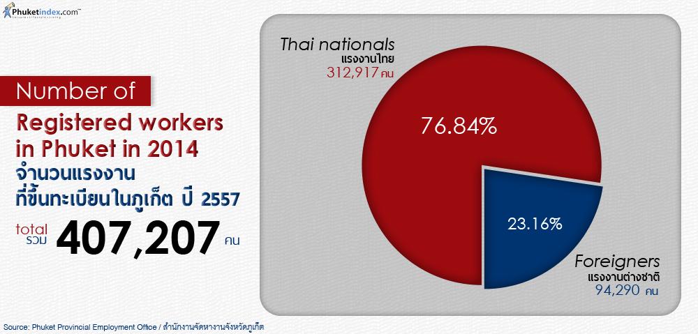 Phuket Stat: จำนวนแรงงานที่ขึ้นทะเบียนในภูเก็ต ปี 2557